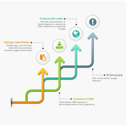 Design infografice program CRM agentii imobiliare - SoftImobiliar CRM